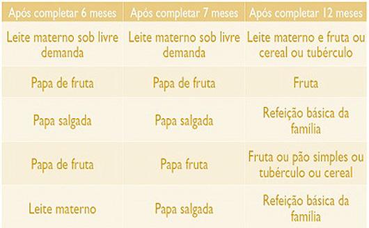 17 02 02 iff tabela01 interna1 - Nutricionistas da Fiocruz dão dicas para alimentação de crianças
